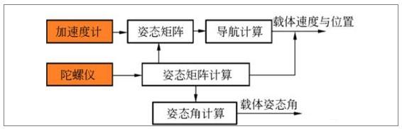 移动机器人导航方式之惯性导航原理图