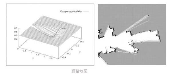 机器人导航技术-定位建图