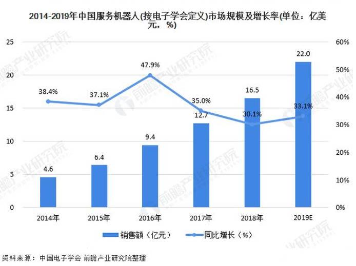 服务机器人市场增速